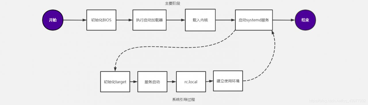 Linux运维基础(九):Linux的引导过程