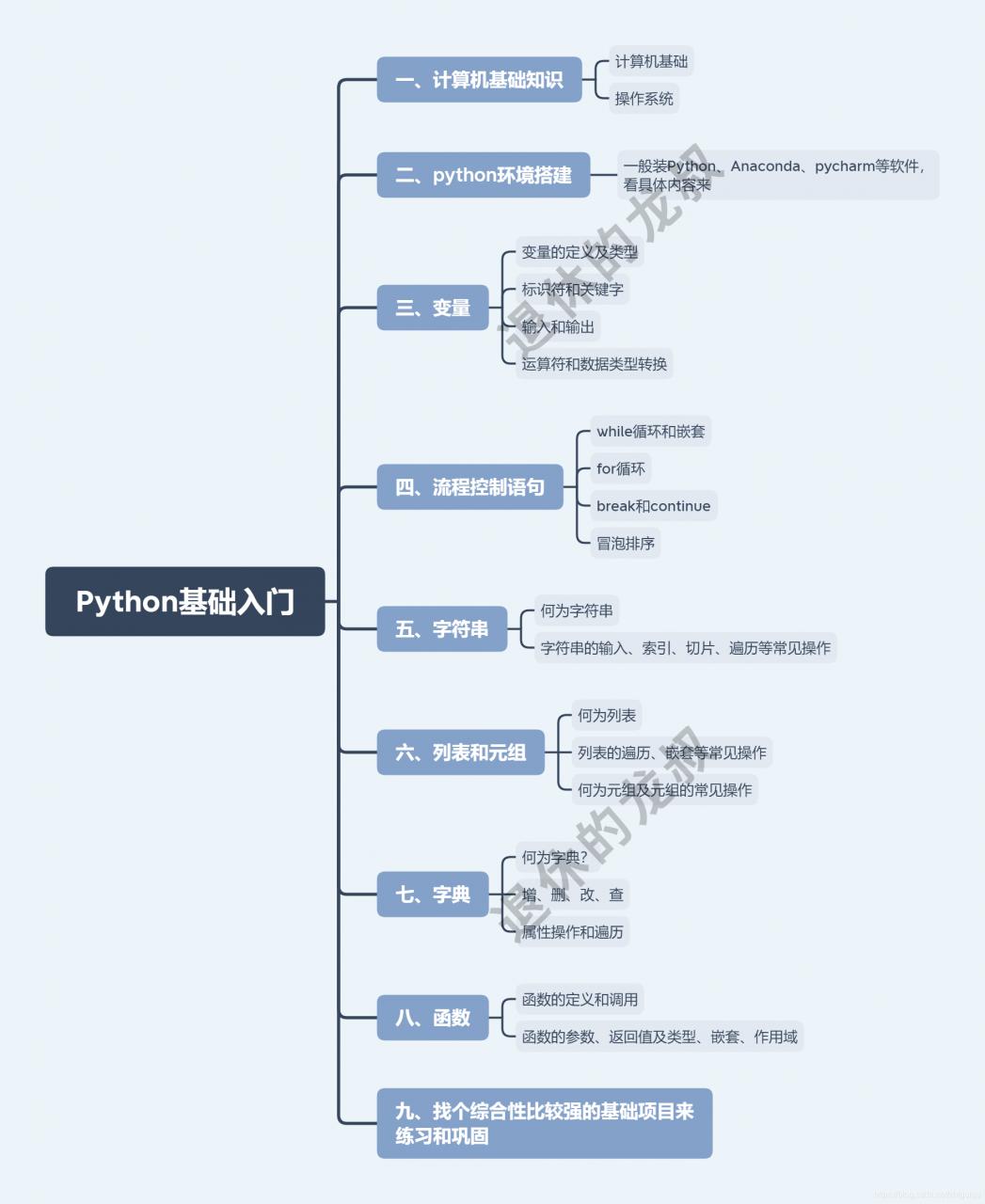 Python所有方向的学习路线,你们要的知识体系在这,千万别做了无用功!