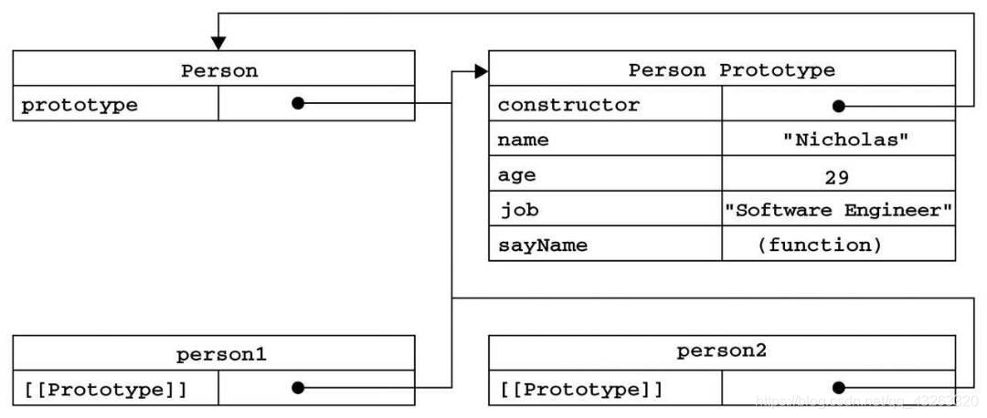 JavaScript 创建对象 (工厂模式、构造函数模式、原型模式、组合使用构造函数模式与原型模式)