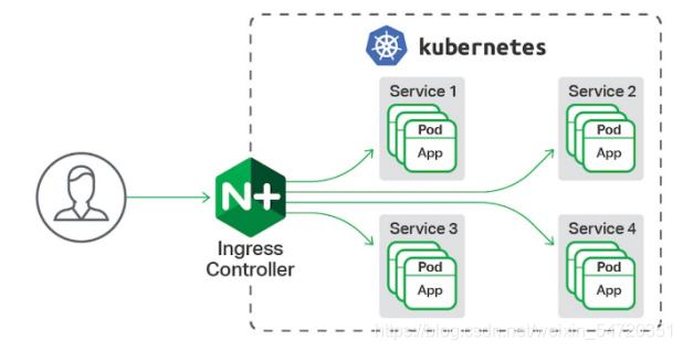 运维实战 kubernetes(k8s) 之 service