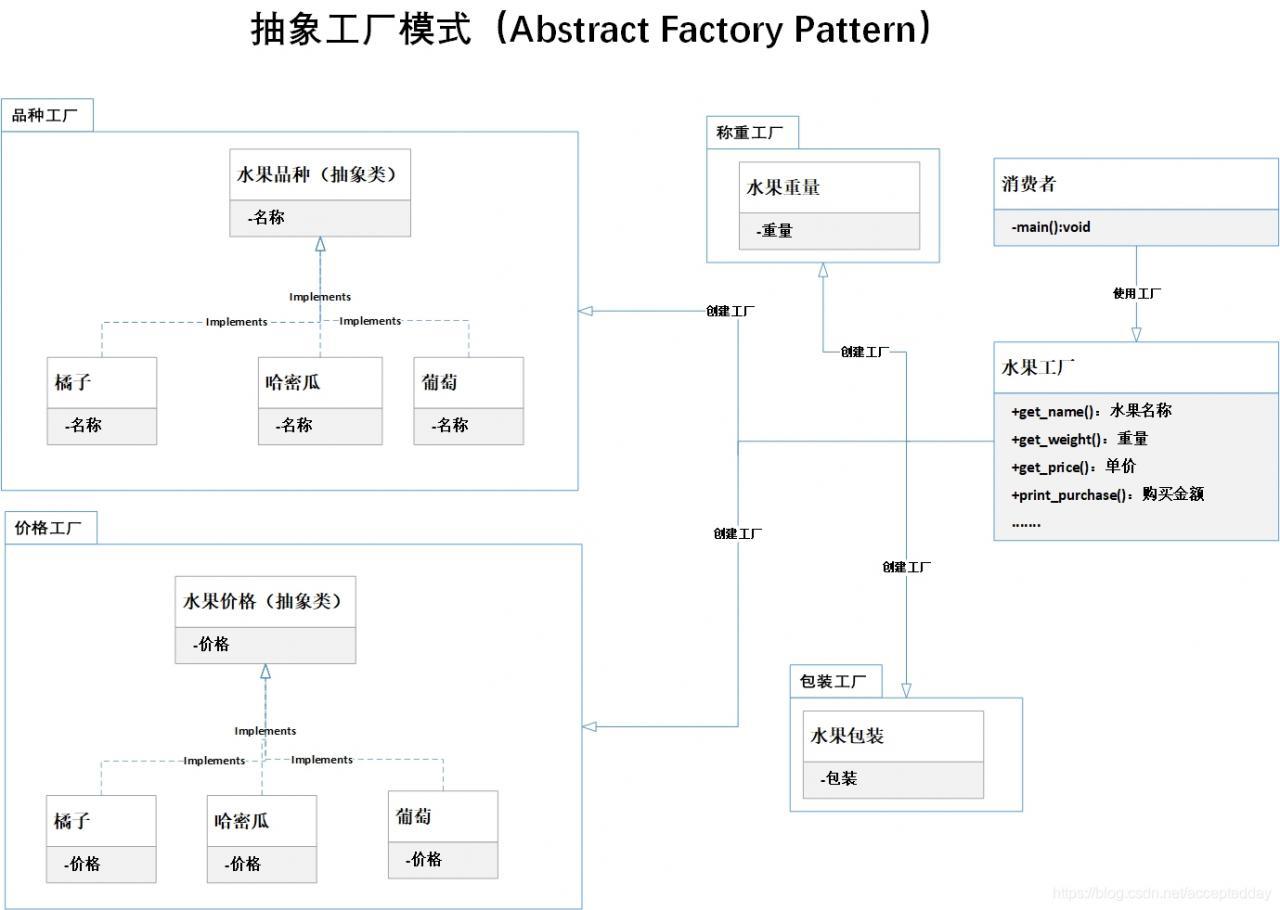 python:水果与设计模式-抽象工厂模式