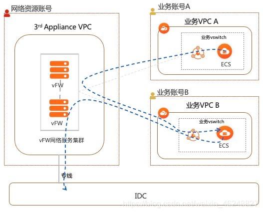 一文读懂 | 云上用户如何灵活应用定制化网络服务
