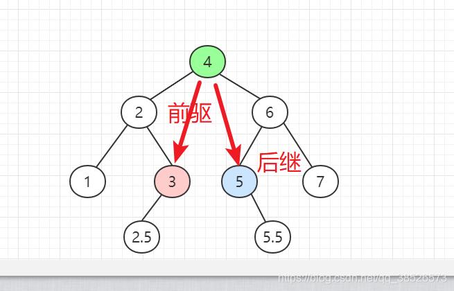 Java集合核心内容之二叉树,大厂越来越注重基础了,建议收藏