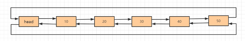 Java集合核心内容之数组和链表,大厂越来越注重基础了,建议收藏