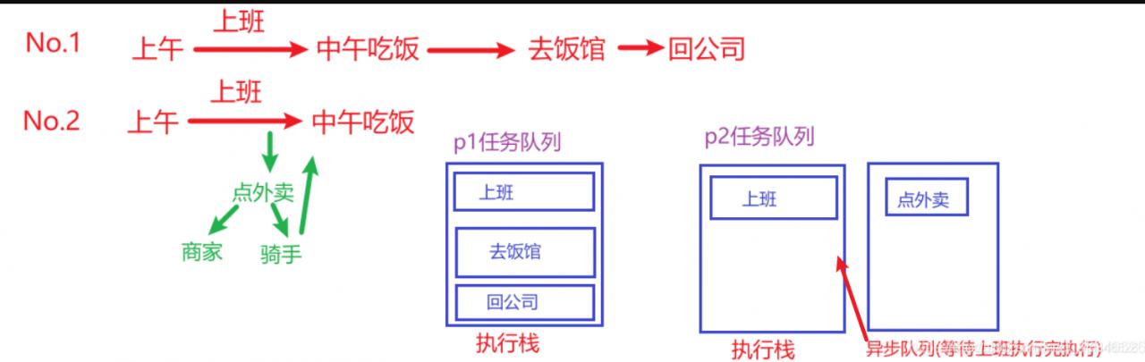 JavaScript宏任务(macrotask)和 微任务(microtask) 执行顺序