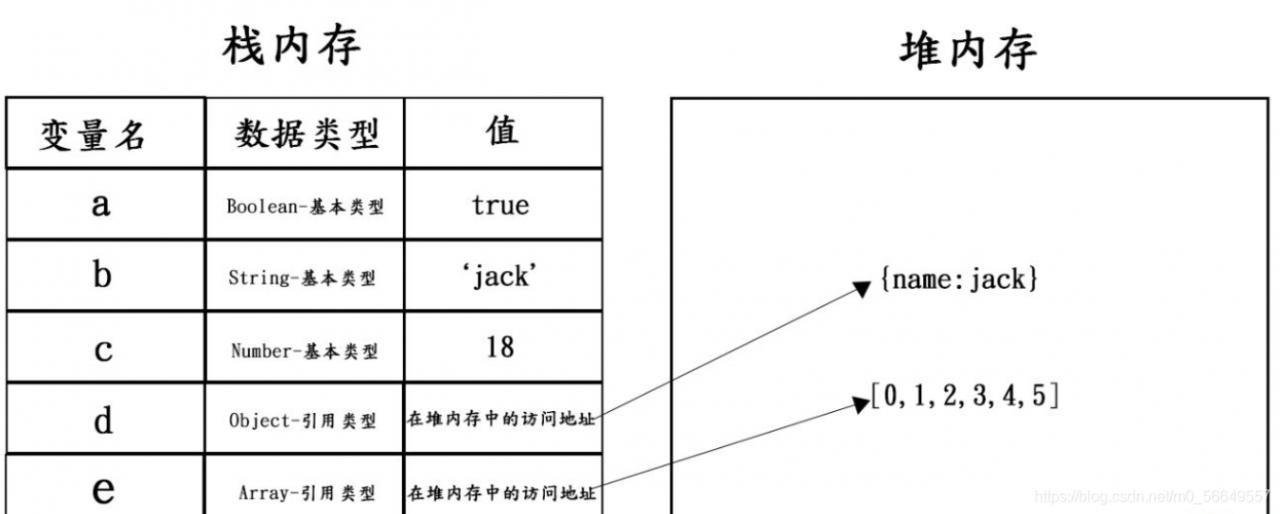JavaScript对象、内置对象、值类型和引用类型详解