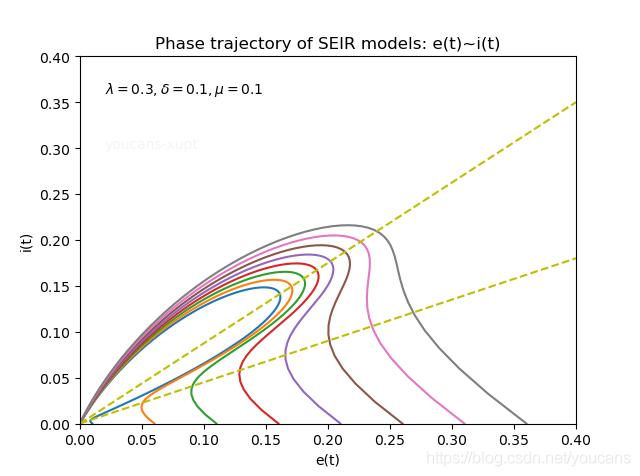 Python小白的数学建模课-B5. 新冠疫情 SEIR模型